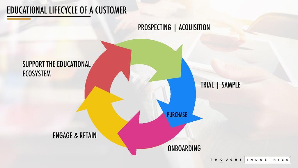 Lifecycle_of customer education.jpeg