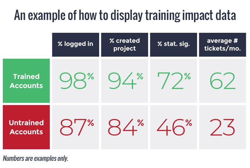 display-training-impact-data-diagram