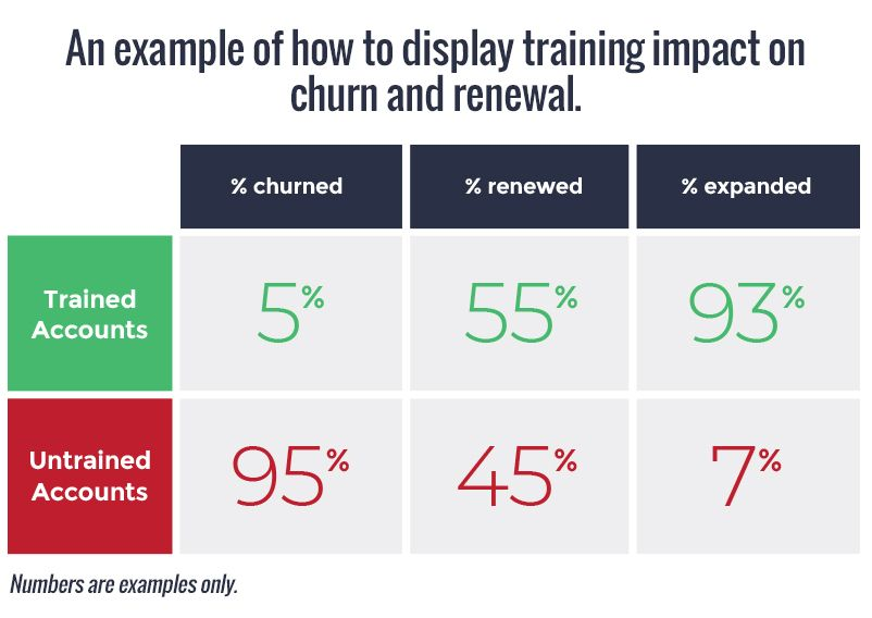 display-training-impact-on-churn-and-renewal