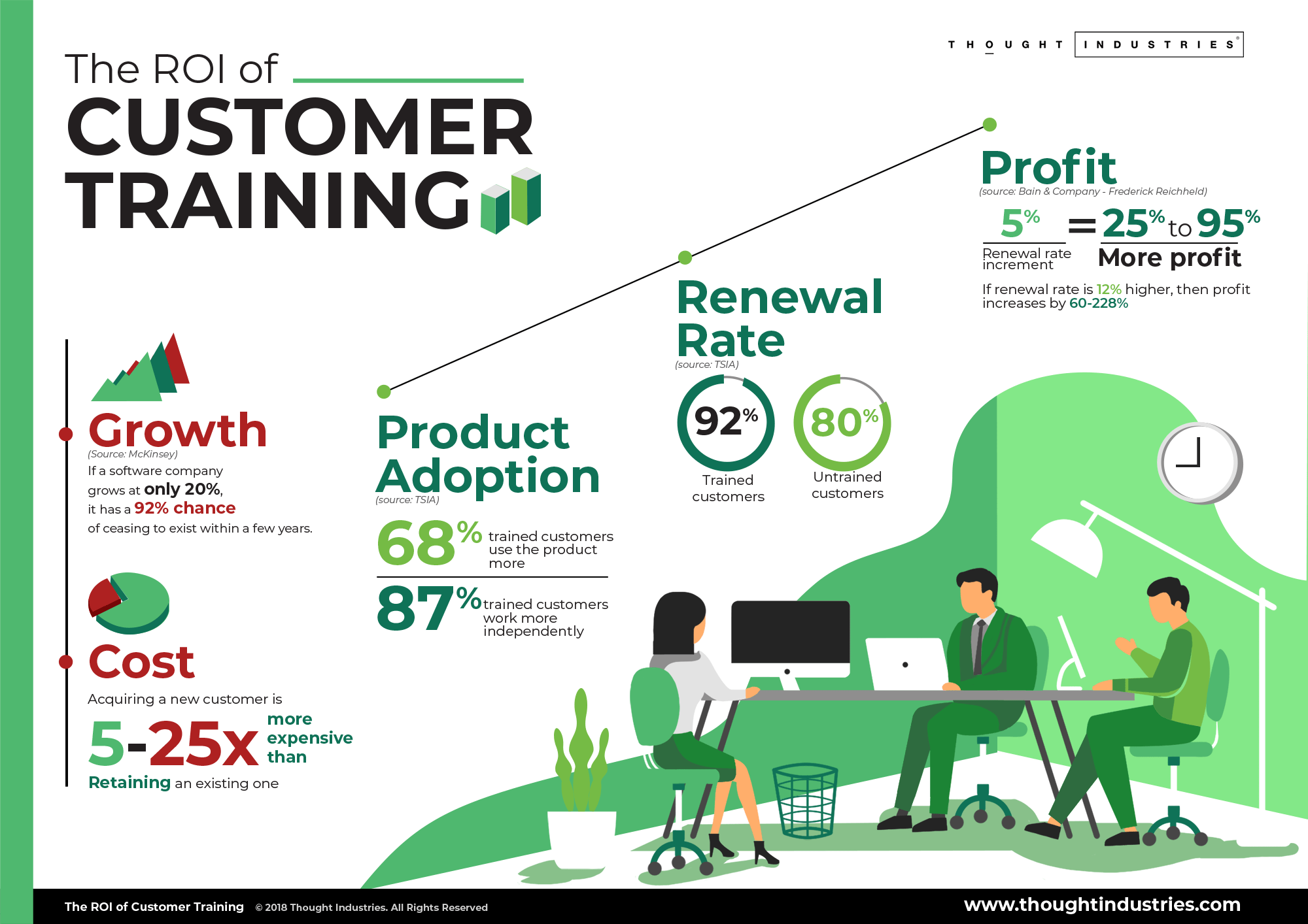 thought-industries-roi-of-customer-training